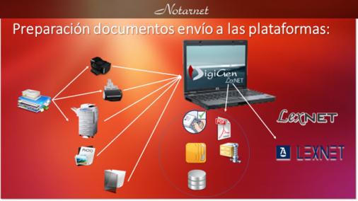 Proceso Envío LexNET