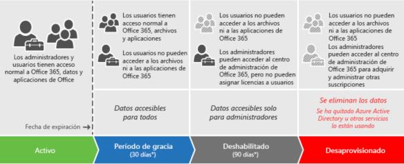 Office 365 Política cancelación cuenta